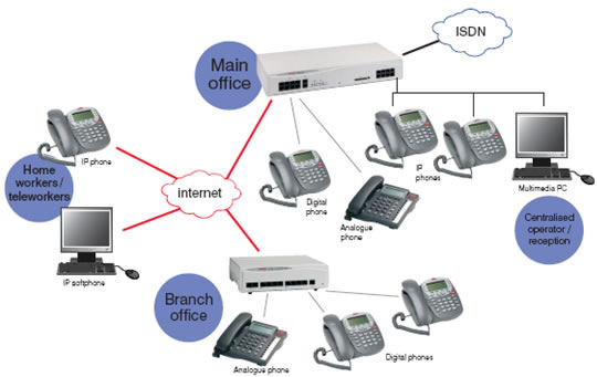 Voip سیسکو